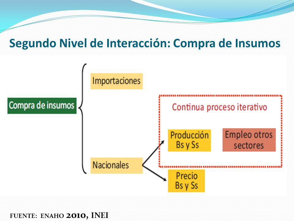 Segundo Nivel de Interacción: Compra de Insumos FUENTE: ENAHO 2010, INEI