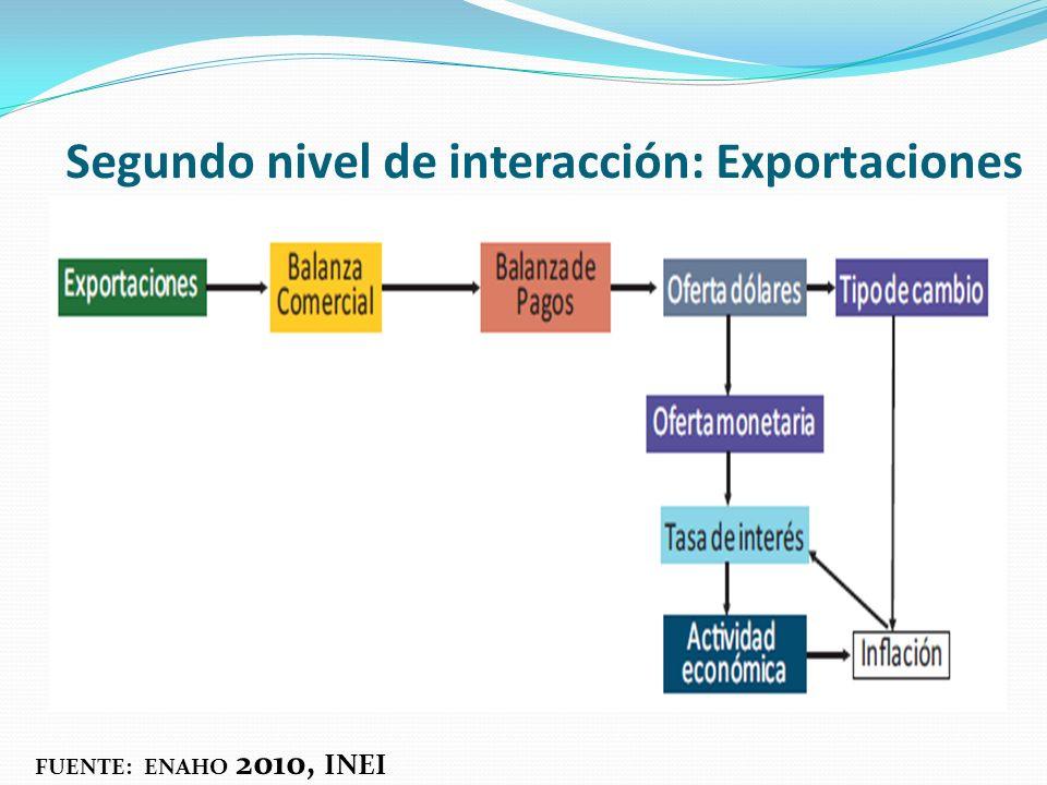 Segundo nivel de interacción: Exportaciones FUENTE: ENAHO 2010, INEI