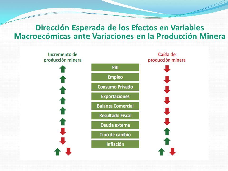 Dirección Esperada de los Efectos en Variables Macroecómicas ante Variaciones en la Producción Minera