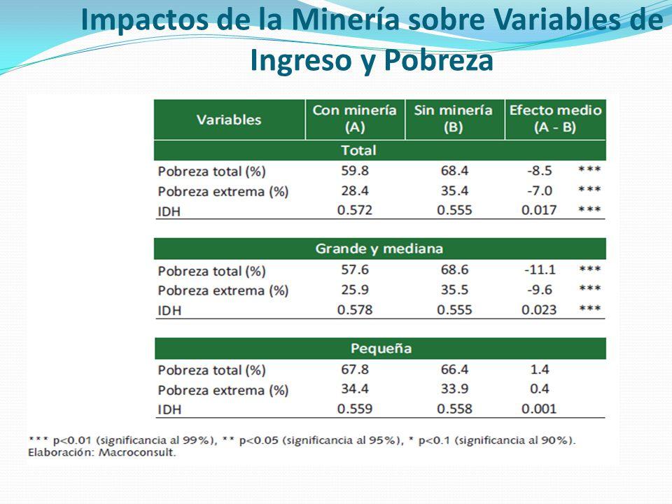 Impactos de la Minería sobre Variables de Ingreso y Pobreza