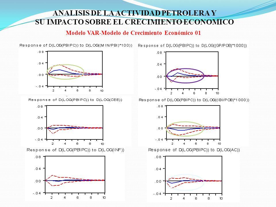 ANALISIS DE LA ACTIVIDAD PETROLERA Y SU IMPACTO SOBRE EL CRECIMIENTO ECONOMICO Modelo VAR-Modelo de Crecimiento Económico 01