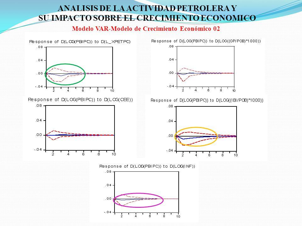 ANALISIS DE LA ACTIVIDAD PETROLERA Y SU IMPACTO SOBRE EL CRECIMIENTO ECONOMICO Modelo VAR-Modelo de Crecimiento Económico 02