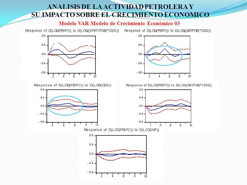 ANALISIS DE LA ACTIVIDAD PETROLERA Y SU IMPACTO SOBRE EL CRECIMIENTO ECONOMICO Modelo VAR-Modelo de Crecimiento Económico 03