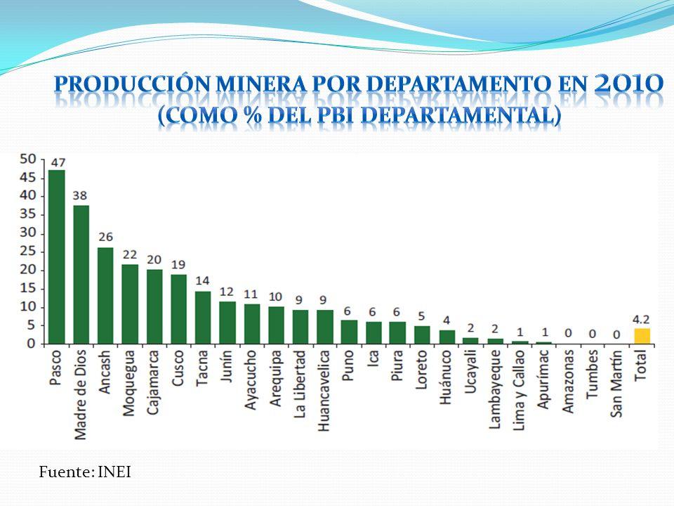 Fuente: Banco Central de Reserva del Perú EXPORTACIONES MINERAS