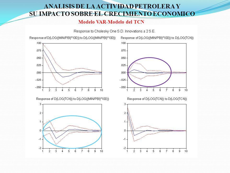 ANALISIS DE LA ACTIVIDAD PETROLERA Y SU IMPACTO SOBRE EL CRECIMIENTO ECONOMICO Modelo VAR-Modelo del TCN