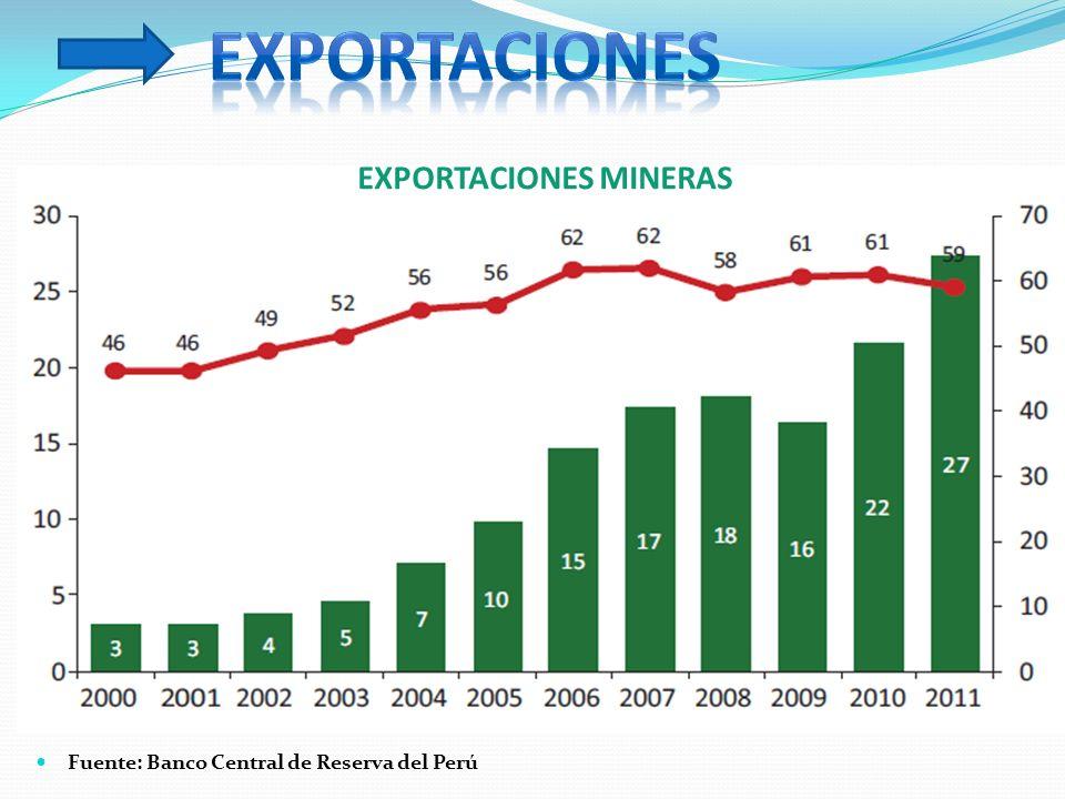 Empleo Directo e Indirecto Generado Por la Minería (Miles de Empleos) FUENTE: MEM