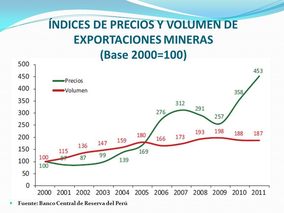 ÍNDICES DE PRECIOS Y VOLUMEN DE EXPORTACIONES MINERAS (Base 2000=100) Fuente: Banco Central de Reserva del Perú
