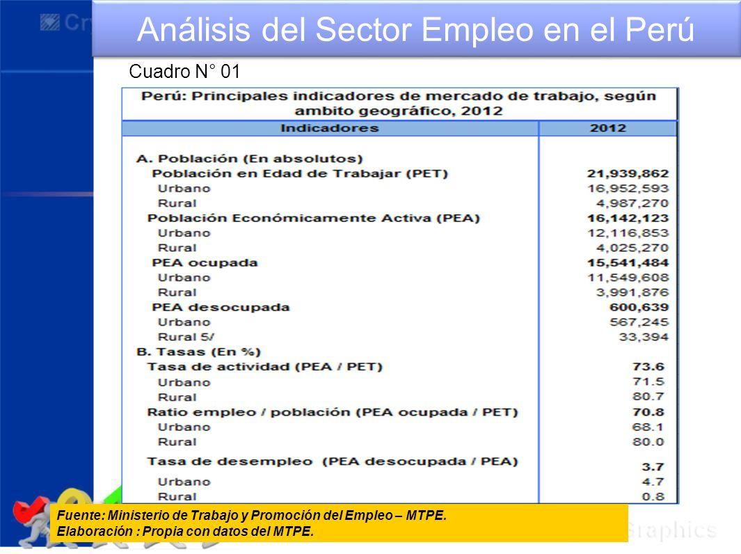 Fuente: Ministerio de Trabajo y Promoción del Empleo – MTPE. Elaboración : Propia con datos del MTPE. Análisis del Sector Empleo en el Perú Cuadro N°