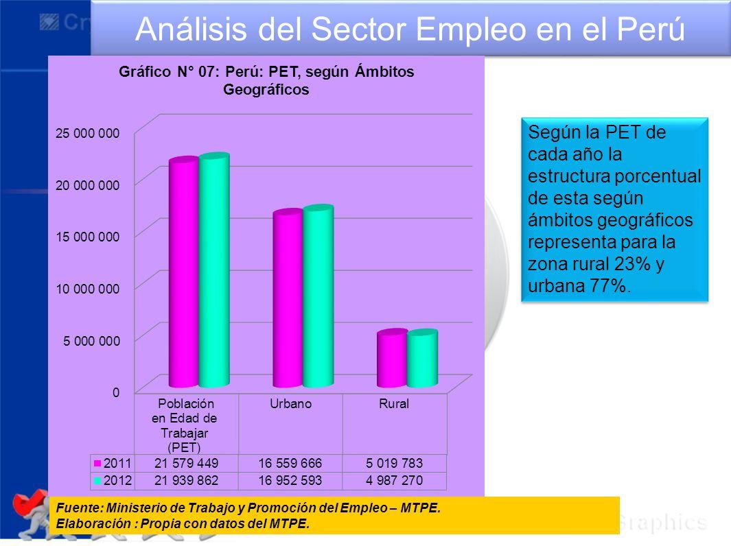 Análisis del Sector Empleo en el Perú Fuente: Ministerio de Trabajo y Promoción del Empleo – MTPE. Elaboración : Propia con datos del MTPE. Según la P