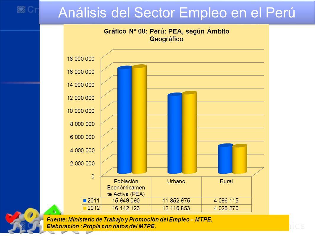 Análisis del Sector Empleo en el Perú Fuente: Ministerio de Trabajo y Promoción del Empleo – MTPE. Elaboración : Propia con datos del MTPE.