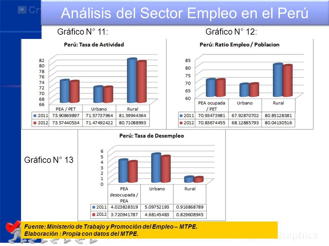 Análisis del Sector Empleo en el Perú Fuente: Ministerio de Trabajo y Promoción del Empleo – MTPE. Elaboración : Propia con datos del MTPE. Gráfico N°