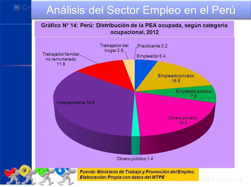 Gráfico N° 14: Perú: Distribución de la PEA ocupada, según categoría ocupacional, 2012 Análisis del Sector Empleo en el Perú Fuente: Ministerio de Tra