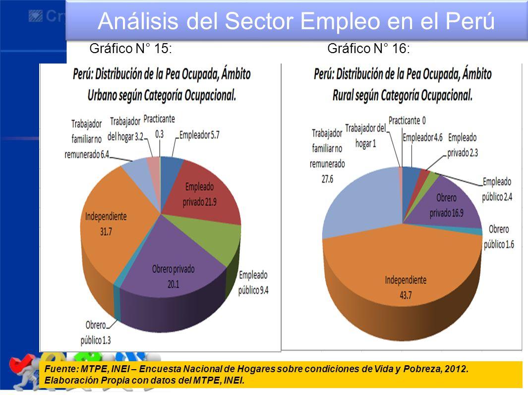 Análisis del Sector Empleo en el Perú Fuente: MTPE, INEI – Encuesta Nacional de Hogares sobre condiciones de Vida y Pobreza, 2012. Elaboración Propia