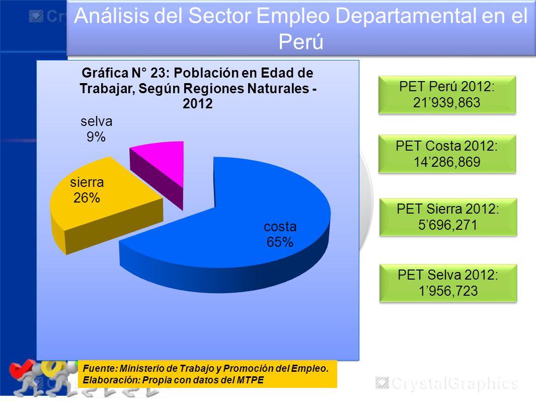 Análisis del Sector Empleo Departamental en el Perú Fuente: Ministerio de Trabajo y Promoción del Empleo. Elaboración: Propia con datos del MTPE PET S
