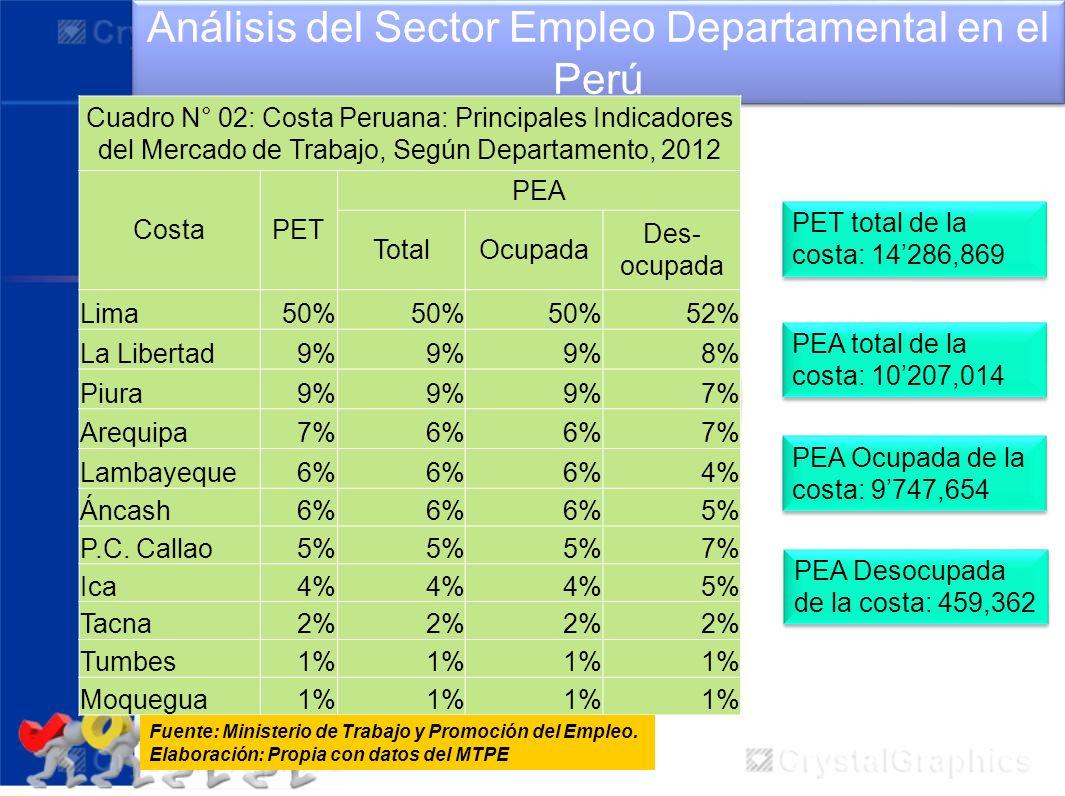 Análisis del Sector Empleo Departamental en el Perú Cuadro N° 02: Costa Peruana: Principales Indicadores del Mercado de Trabajo, Según Departamento, 2