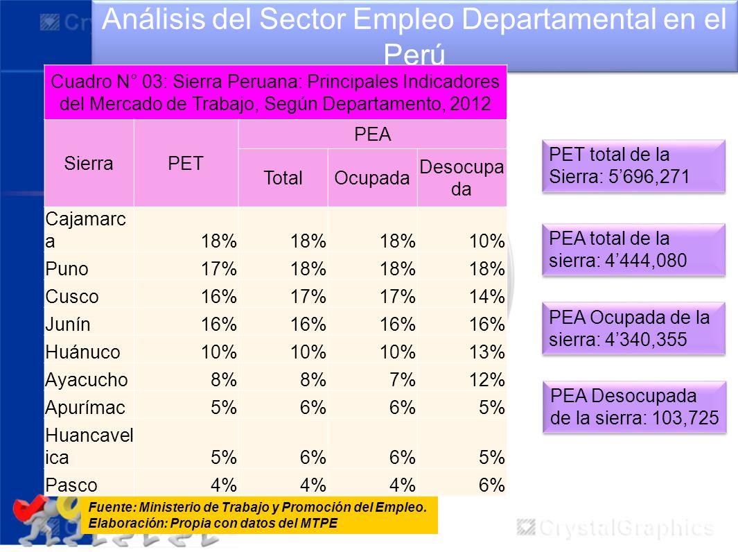 Análisis del Sector Empleo Departamental en el Perú Fuente: Ministerio de Trabajo y Promoción del Empleo. Elaboración: Propia con datos del MTPE Cuadr