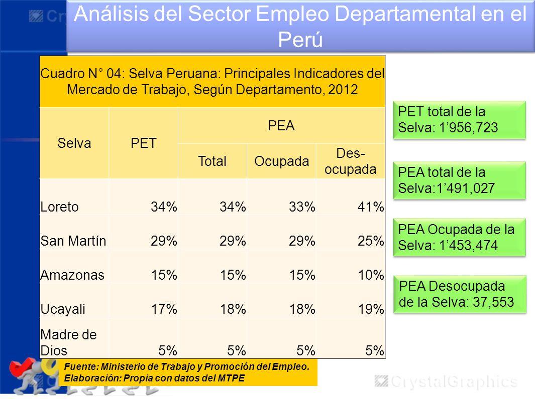 Análisis del Sector Empleo Departamental en el Perú Fuente: Ministerio de Trabajo y Promoción del Empleo. Elaboración: Propia con datos del MTPE PET t