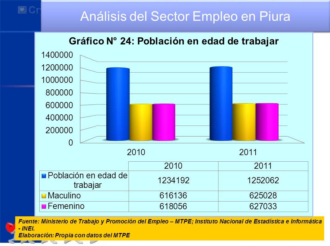 Análisis del Sector Empleo en Piura Fuente: Ministerio de Trabajo y Promoción del Empleo – MTPE; Instituto Nacional de Estadística e Informática - INE