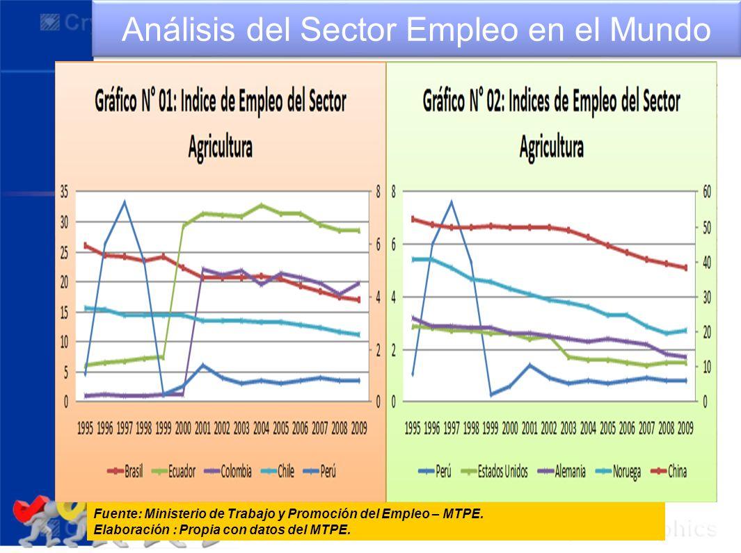 Análisis del Sector Empleo en el Mundo Fuente: Ministerio de Trabajo y Promoción del Empleo – MTPE. Elaboración : Propia con datos del MTPE.