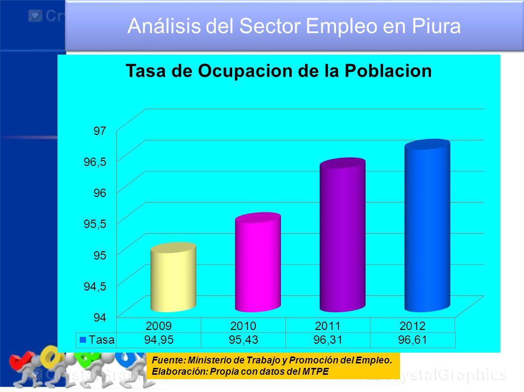Análisis del Sector Empleo en Piura Fuente: Ministerio de Trabajo y Promoción del Empleo. Elaboración: Propia con datos del MTPE
