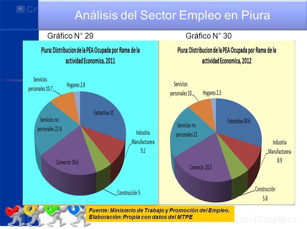 Fuente: Ministerio de Trabajo y Promoción del Empleo. Elaboración: Propia con datos del MTPE Análisis del Sector Empleo en Piura Gráfico N° 29 Gráfico