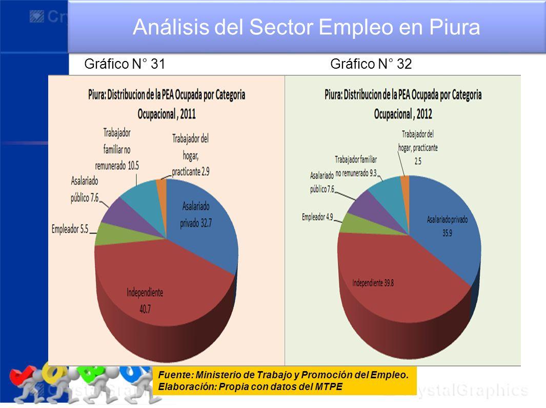 Fuente: Ministerio de Trabajo y Promoción del Empleo. Elaboración: Propia con datos del MTPE Análisis del Sector Empleo en Piura Gráfico N° 31 Gráfico