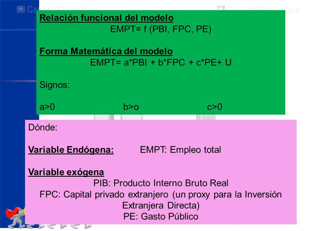 Relación funcional del modelo EMPT= f (PBI, FPC, PE) Forma Matemática del modelo EMPT= a*PBI + b*FPC + c*PE+ U Signos: a>0b>oc>0 Dónde: Variable Endóg