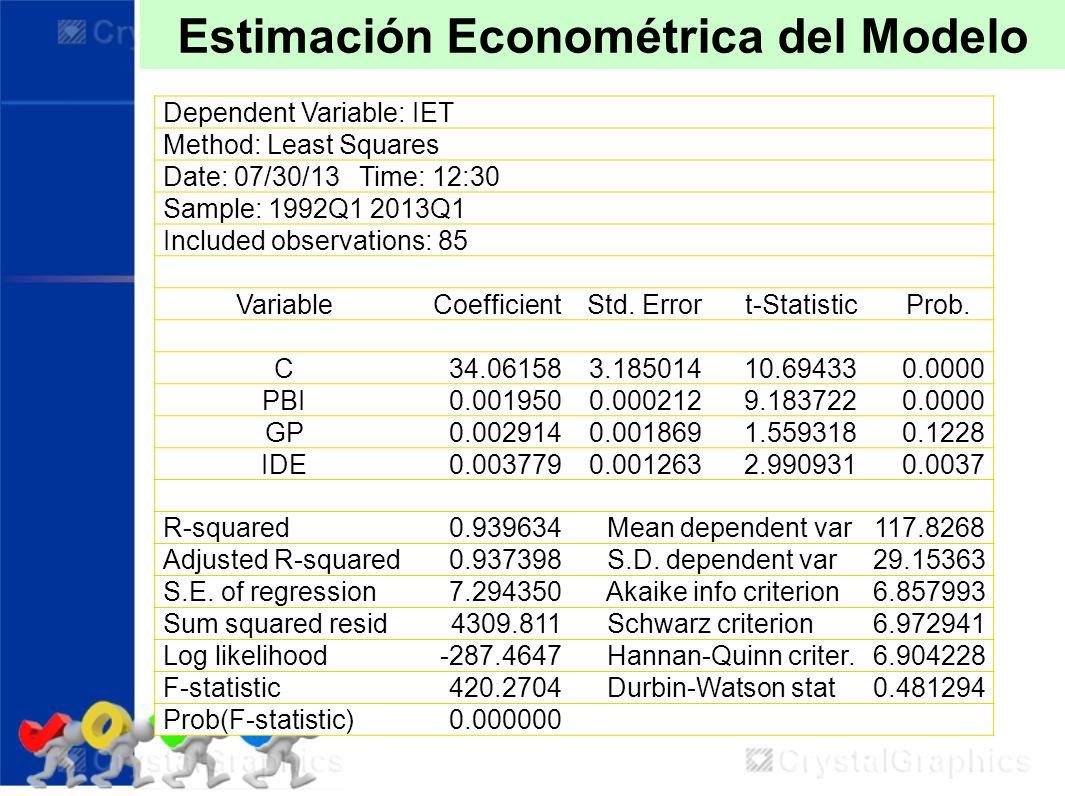Estimación Econométrica del Modelo Dependent Variable: IET Method: Least Squares Date: 07/30/13 Time: 12:30 Sample: 1992Q1 2013Q1 Included observation