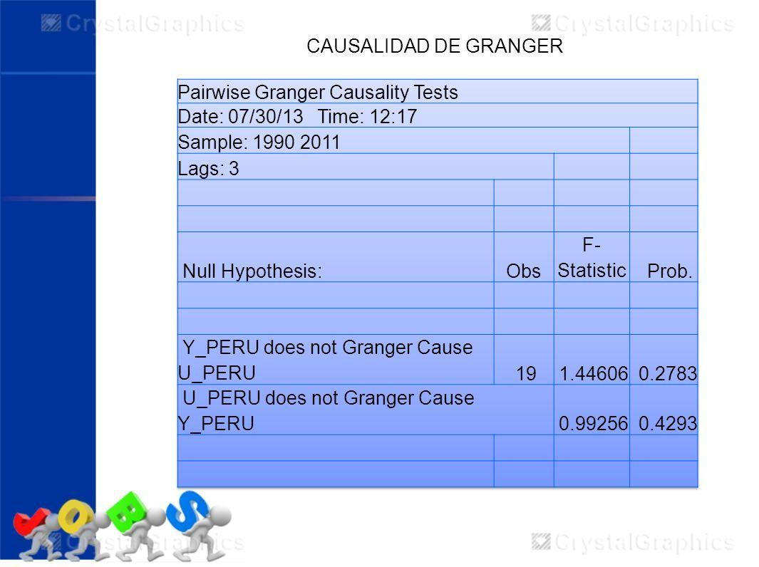 CAUSALIDAD DE GRANGER