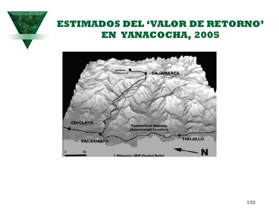 100 ESTIMADOS DEL VALOR DE RETORNO EN YANACOCHA, 2005