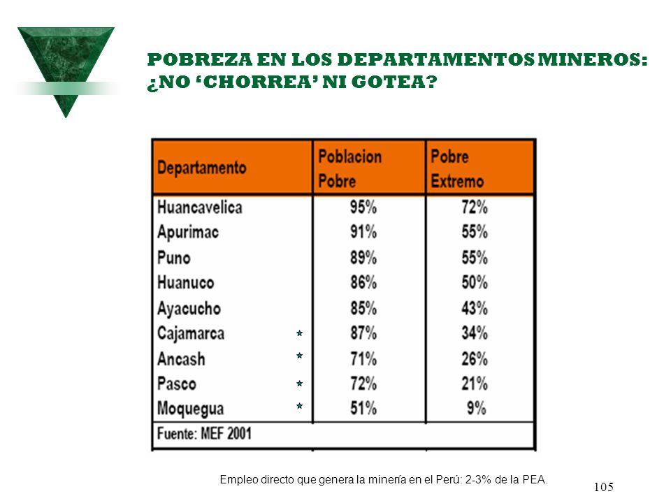 105 POBREZA EN LOS DEPARTAMENTOS MINEROS: ¿NO CHORREA NI GOTEA? Empleo directo que genera la minería en el Perú: 2-3% de la PEA.