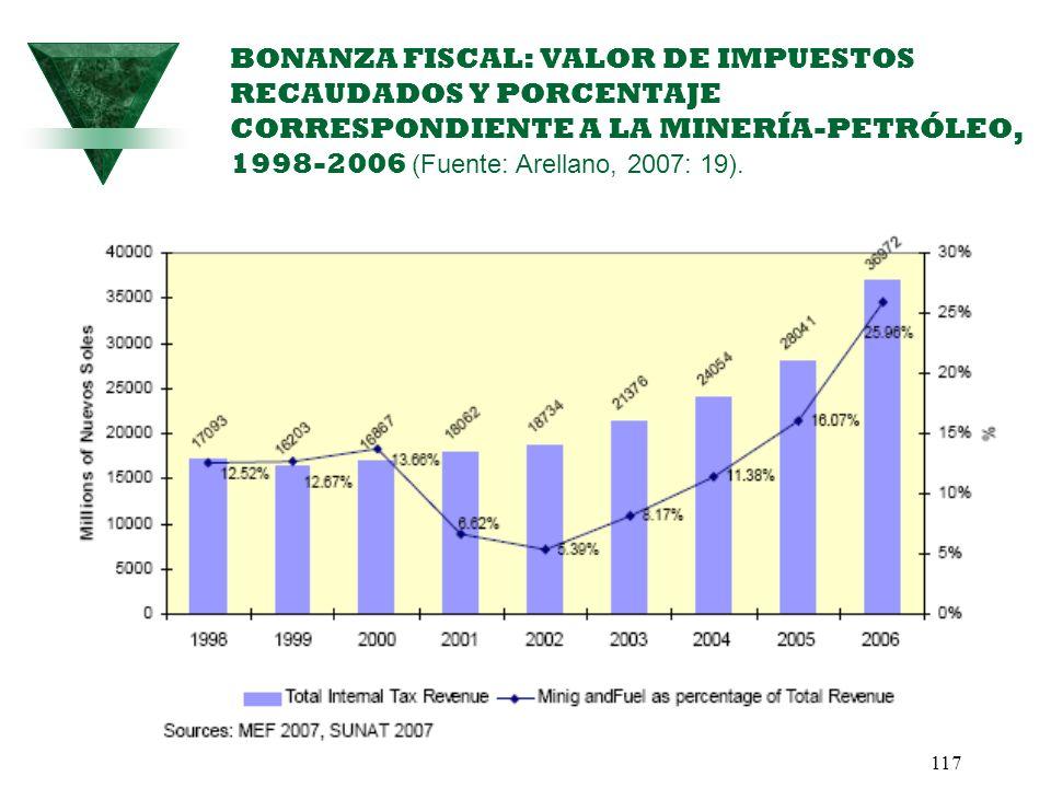 117 BONANZA FISCAL: VALOR DE IMPUESTOS RECAUDADOS Y PORCENTAJE CORRESPONDIENTE A LA MINERÍA-PETRÓLEO, 1998-2006 (Fuente: Arellano, 2007: 19).