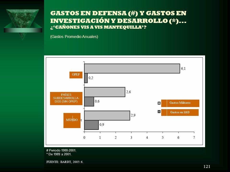 121 GASTOS EN DEFENSA (#) Y GASTOS EN INVESTIGACIÓN Y DESARROLLO (*)... ¿CAÑONES VIS A VIS MANTEQUILLA? (Gastos Promedio Anuales) # Periodo 1988-2001.