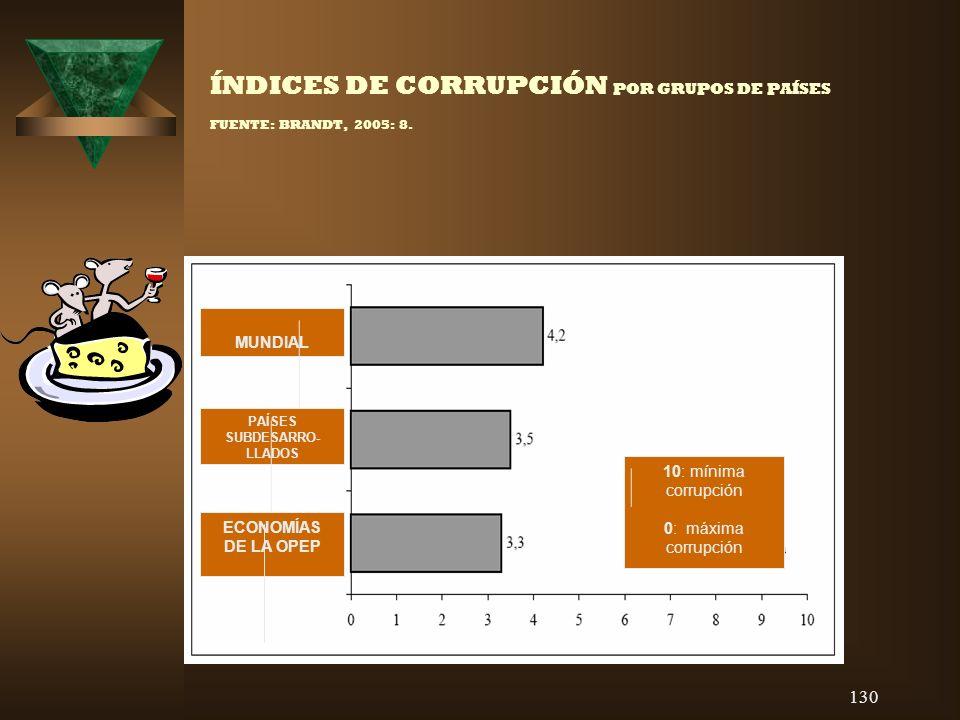 130 ÍNDICES DE CORRUPCIÓN POR GRUPOS DE PAÍSES FUENTE: BRANDT, 2005: 8. 10: mínima corrupción 0: máxima corrupción MUNDIAL PAÍSES SUBDESARRO- LLADOS E