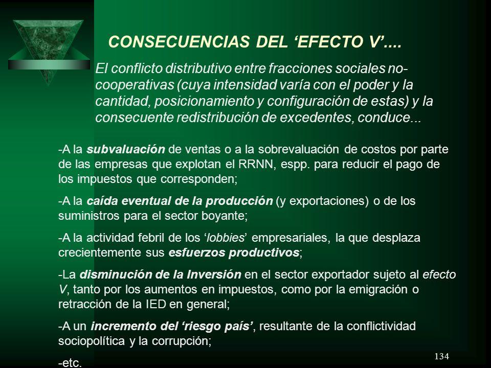 134 CONSECUENCIAS DEL EFECTO V.... El conflicto distributivo entre fracciones sociales no- cooperativas (cuya intensidad varía con el poder y la canti