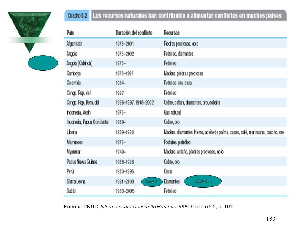 139 Fuente: PNUD, Informe sobre Desarrollo Humano 2005; Cuadro 5.2, p. 191. 2005-? 2006-07