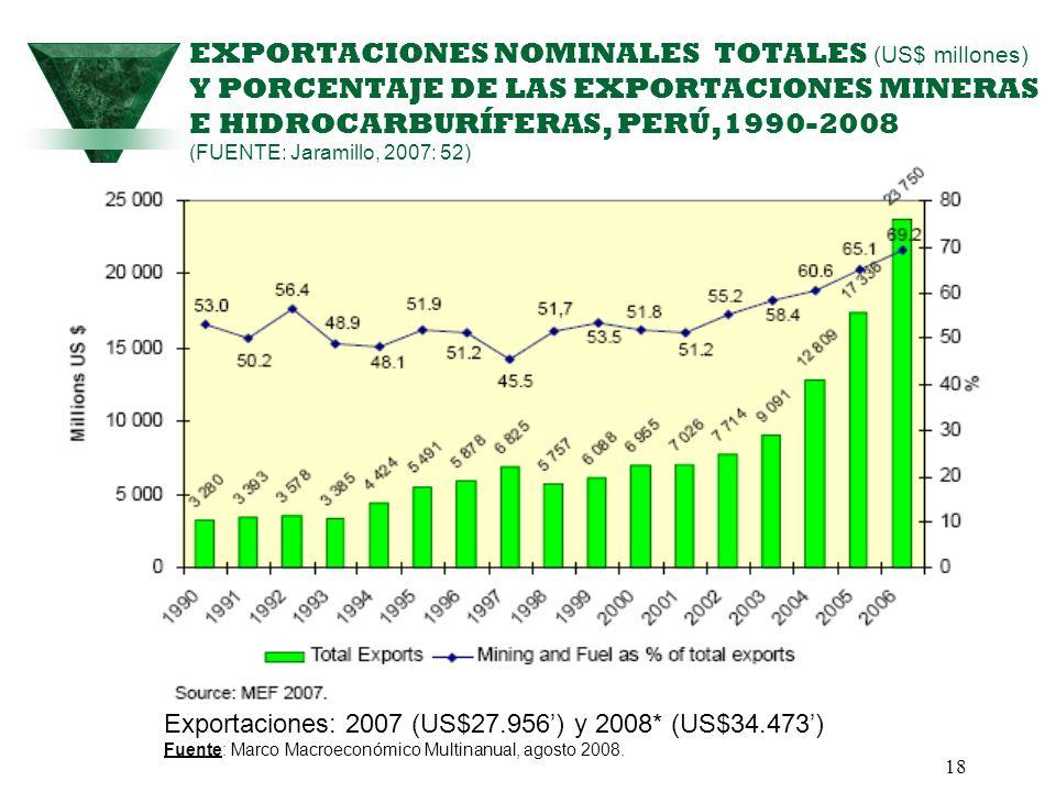 18 EXPORTACIONES NOMINALES TOTALES (US$ millones) Y PORCENTAJE DE LAS EXPORTACIONES MINERAS E HIDROCARBURÍFERAS, PERÚ,1990-2008 (FUENTE: Jaramillo, 20