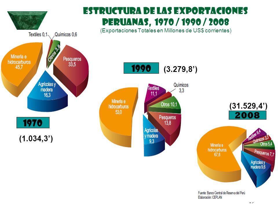 19 ESTRUCTURA DE LAS EXPORTACIONES PERUANAS, 1970 / 1990 / 2008 (Exportaciones Totales en Millones de US$ corrientes) 1970 1990 2008 (1.034,3) (3.279,