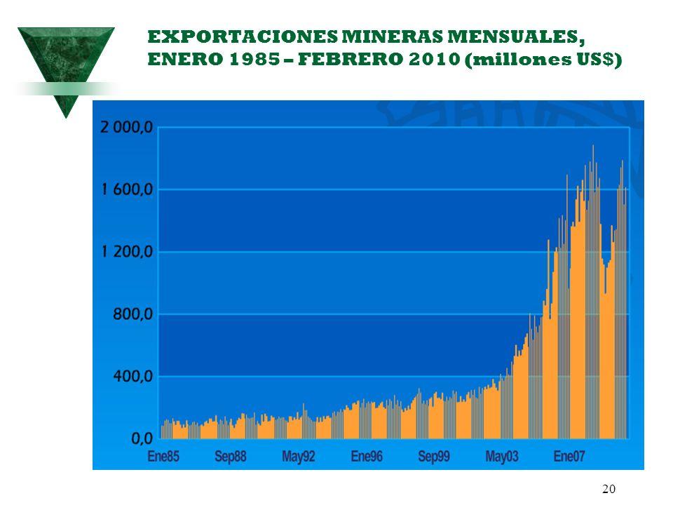 20 EXPORTACIONES MINERAS MENSUALES, ENERO 1985 – FEBRERO 2010 (millones US$)