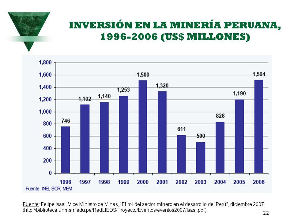 22 INVERSIÓN EN LA MINERÍA PERUANA, 1996-2006 (US$ MILLONES) Fuente: Felipe Isasi, Vice-Ministro de Minas, El rol del sector minero en el desarrollo d