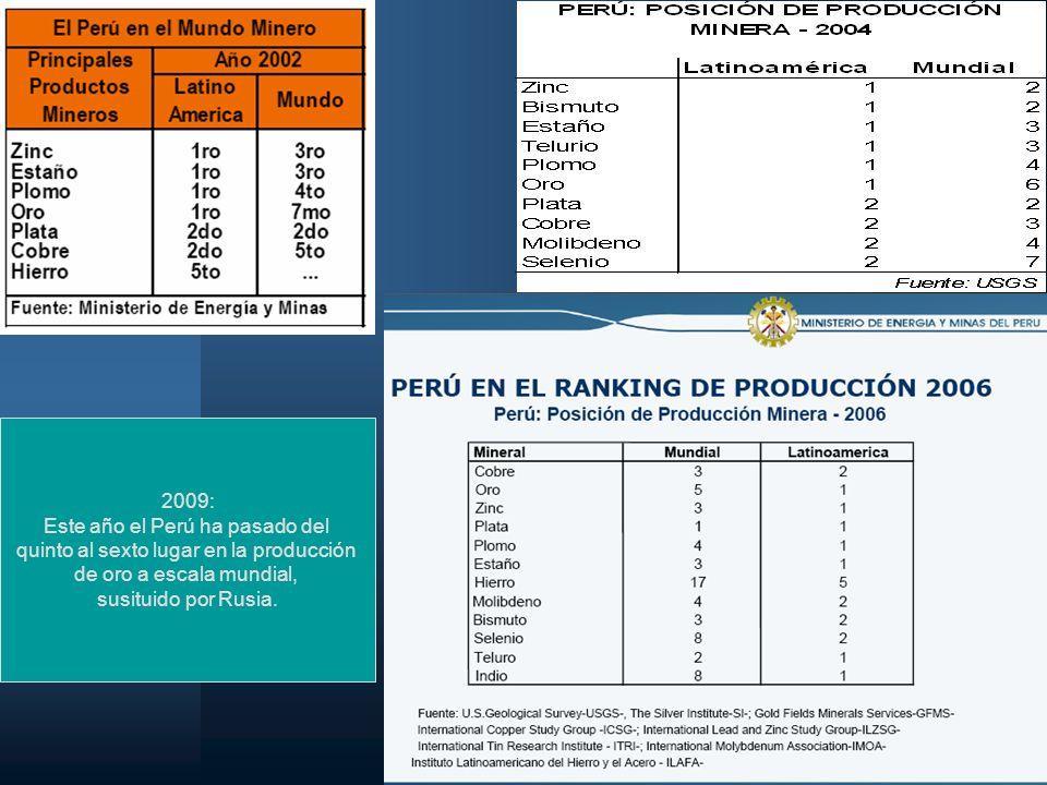 23 2009: Este año el Perú ha pasado del quinto al sexto lugar en la producción de oro a escala mundial, susituido por Rusia.