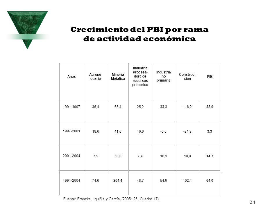 24 Crecimiento del PBI por rama de actividad económica Años Agrope- cuario Minería Metálica Industria Procesa- dora de recursos primarios Industria no