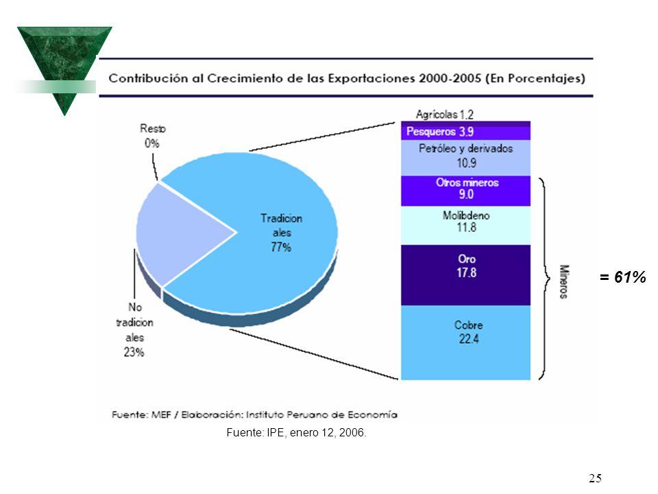 25 Fuente: IPE, enero 12, 2006. = 61%