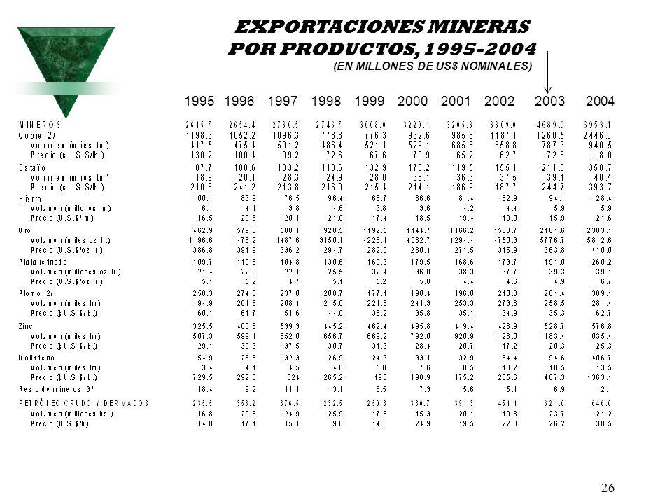 26 1995 1996 1997 1998 1999 2000 2001 2002 2003 2004 EXPORTACIONES MINERAS POR PRODUCTOS, 1995-2004 (EN MILLONES DE US$ NOMINALES)