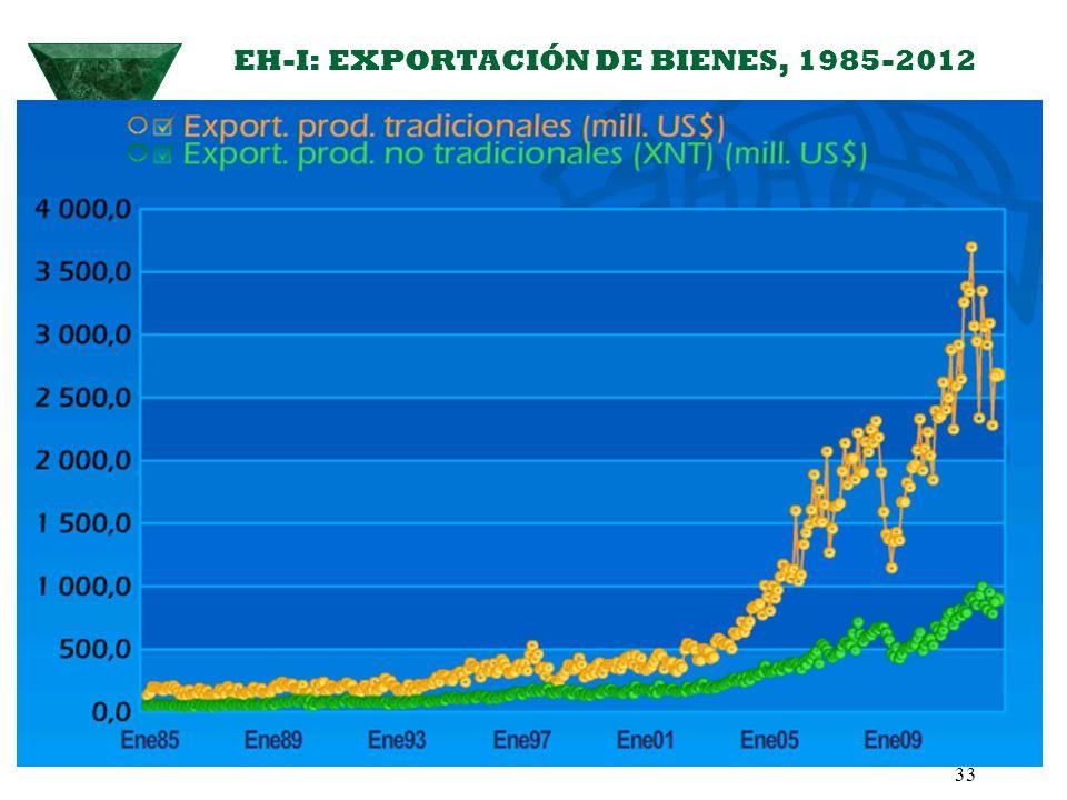 EH-I: EXPORTACIÓN DE BIENES, 1985-2012 33