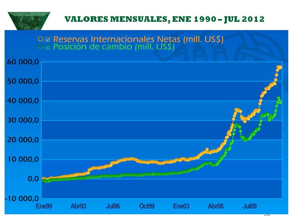 VALORES MENSUALES, ENE 1990 – JUL 2012 38
