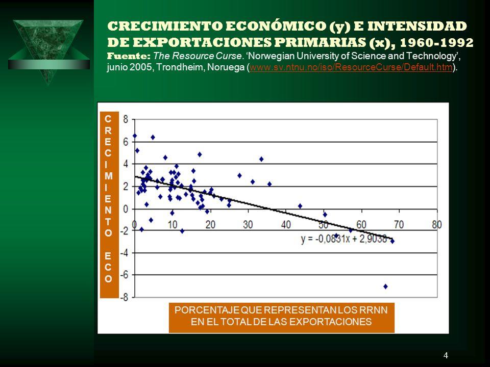 4 CRECIMIENTO ECONÓMICO (y) E INTENSIDAD DE EXPORTACIONES PRIMARIAS (x), 1960-1992 Fuente: The Resource Curse. Norwegian University of Science and Tec
