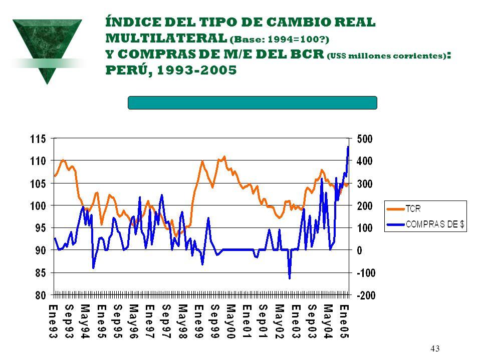 43 ÍNDICE DEL TIPO DE CAMBIO REAL MULTILATERAL (Base: 1994=100?) Y COMPRAS DE M/E DEL BCR (US$ millones corrientes) : PERÚ, 1993-2005