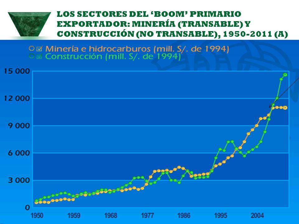 LOS SECTORES DEL BOOM PRIMARIO EXPORTADOR: MINERÍA (TRANSABLE) Y CONSTRUCCIÓN (NO TRANSABLE), 1950-2011 (A) 45