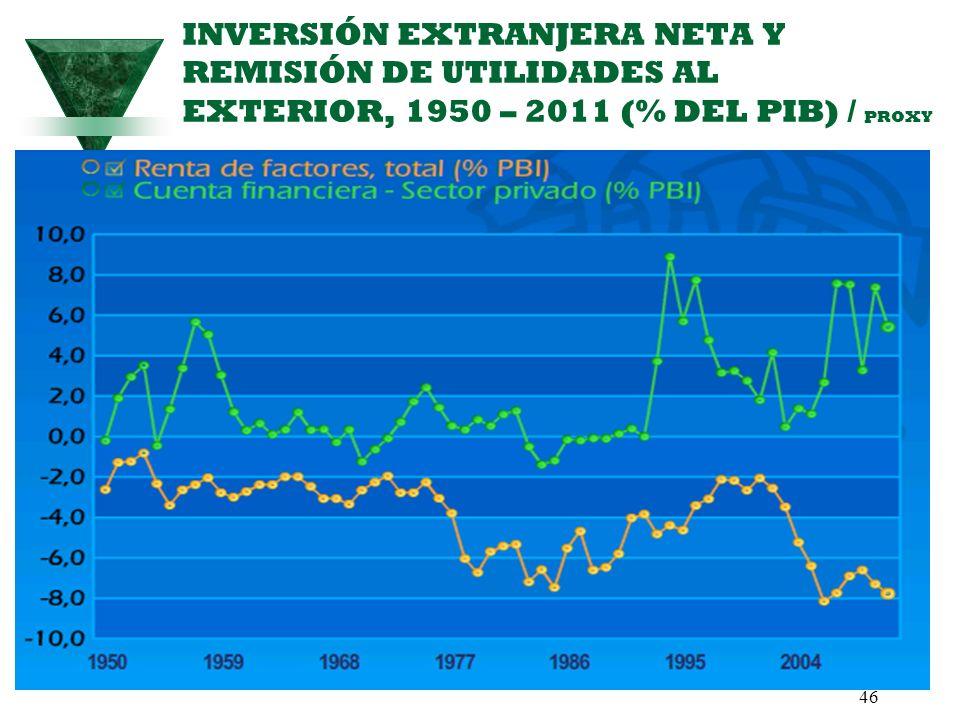 INVERSIÓN EXTRANJERA NETA Y REMISIÓN DE UTILIDADES AL EXTERIOR, 1950 – 2011 (% DEL PIB) / PROXY 46